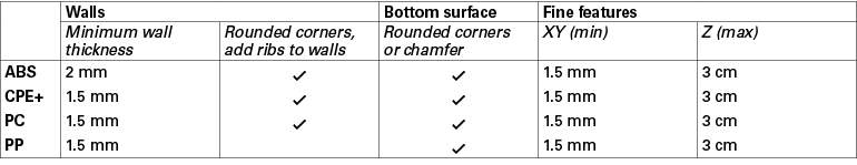 Geometry_Guidelines_table.png